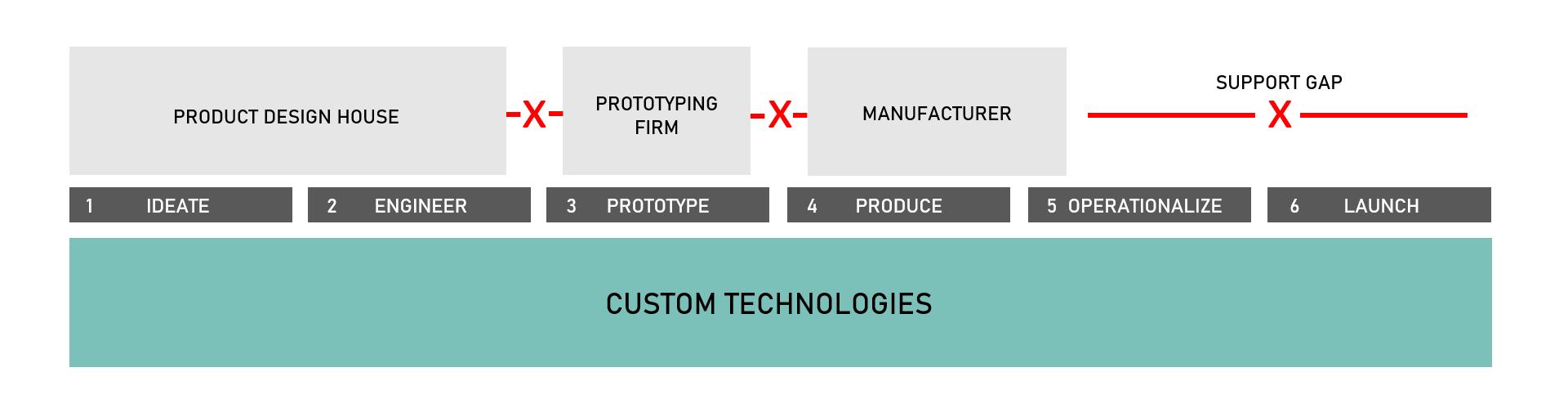 Mvl supply chain